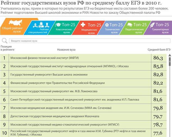 Учебные предметы в России — Википедия